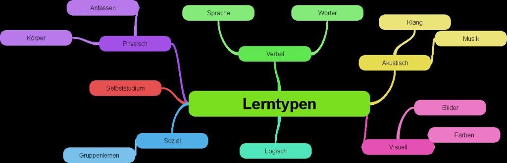 Lerntypen