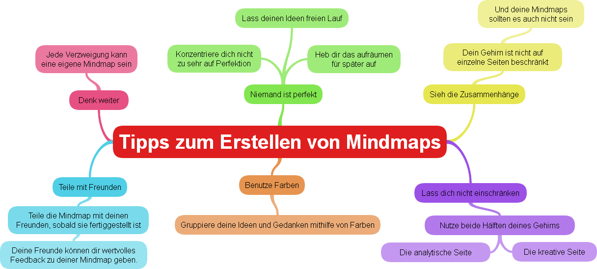 6 tipps f r das erstellen von mindmaps mit examtime. Black Bedroom Furniture Sets. Home Design Ideas