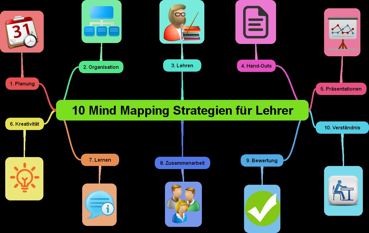 10 mind mapping strategien f r lehrer. Black Bedroom Furniture Sets. Home Design Ideas