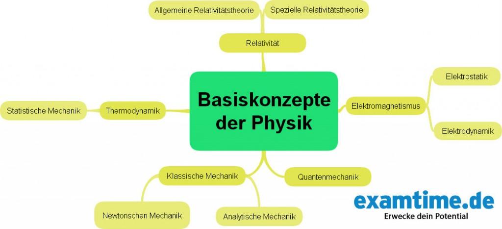 Physik lernen 5 lernmethoden tipps for Technische mechanik klausuraufgaben