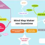 Mindmap erstellen Online