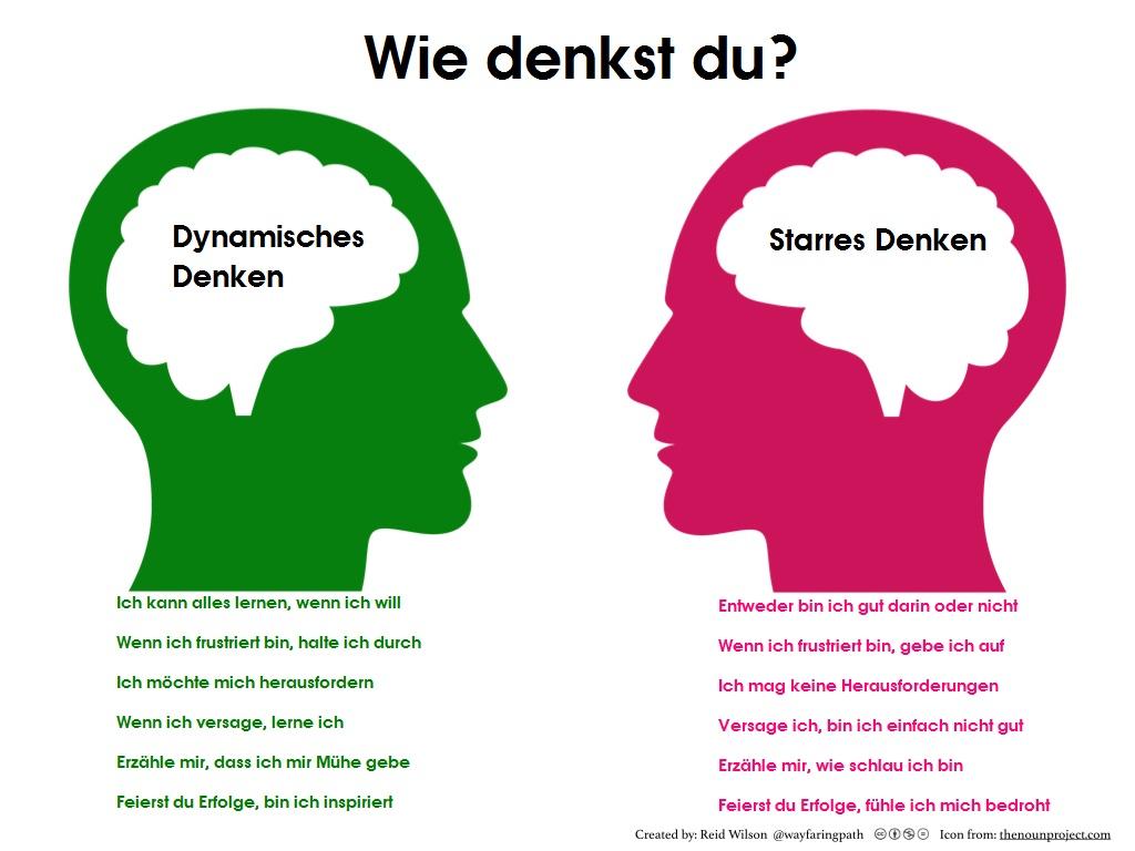 Dynamisches Denken